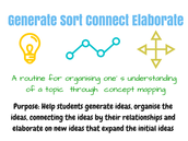 Generate Sort Connect Elaborate