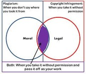 Compare and contrast chart of Plagarism and Copyright Infringement.