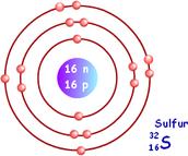 bohr diagram of sulfur.