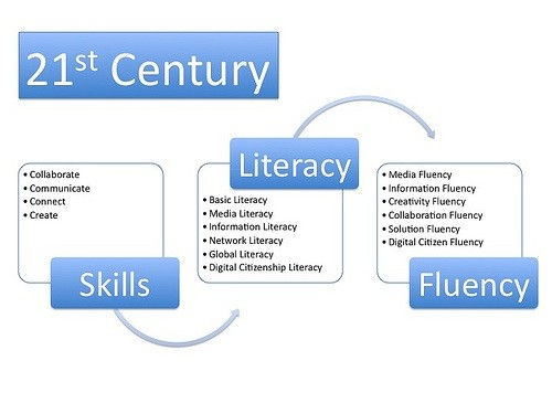 english literacy and century learners