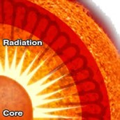 The Radiative Zone