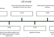 Timeline of oil events