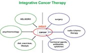 What is the treatment for Cancer?
