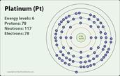 BOHR Diagram of Platinum