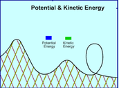 Energy in a Roller Coaster Ride