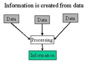 The difference between Data and Information.