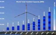 Wind Power Graph