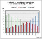 Gráfico sectorial de los sectores económicos primarios,secundarios y terciarios (Voluntario)