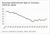 canadian retirement