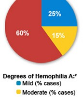 Degrees of Hemophilia A