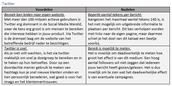 Voor- en nadelen van Twitter