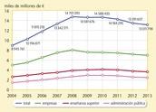 El Gasto interno en Investigación y Desarrollo (I+D) en España