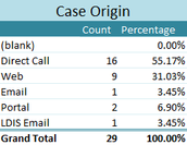 Most of the Support cases originated by Direct call, 55.17%