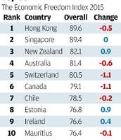 The Economic Freedom Index 2015