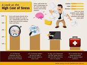 Stress Info Graph