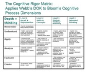 Increase Cognitive Demand!