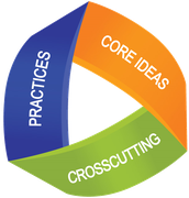 Introduction to Crosscutting Concepts