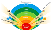 Areas of Awareness