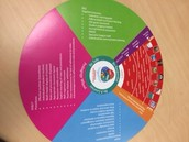 Nambour's Pedagogy Wheel