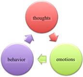 Cognitive Behavioral Perspective