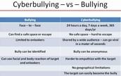 Cyber bullying -vs- Bullying