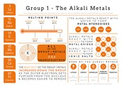 Some information on Alkali Metals