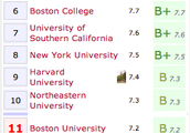 Boston has a lot of well-educated people