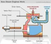 Steam Engines had how they work.