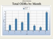 Total ODRs by Month