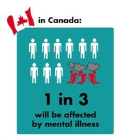 1 in 3 people will be affected by a mental illness in their life
