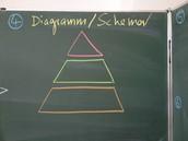 Schema | Diagramm