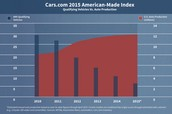 Where are car production in us. Is at.