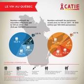 Statistiques sur l'évolution du virus au Québec