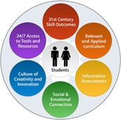 Components of Next Generation Learning