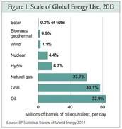 Increased Needs Globally With Energy