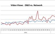 Video Views