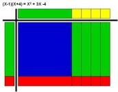 Perfect Square Algebra Tiles