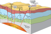 GeoThermal energy comes from the earths core