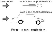 Newton's Law of force and acceleration