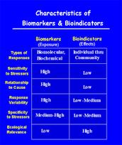 Bio- indicators