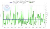 Average precipitation for january