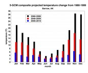 Temperature change