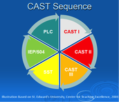 CAST (Collaborative Academic Support Teams... implemented in a large district in northern California)