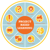 Curious about PBL?