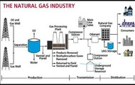 How Natural Gas is Processed
