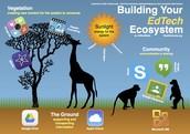 Edutopia: Building Your EdTech Ecosystem