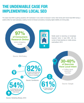 Drive Visibility & Sales through Local Search Engine Optimization