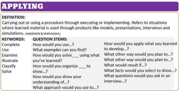 higher order thinking questions Developing higher order thinking questions using webb's depth of  knowledge (dok) a scale of cognitive demand (thinking) to align standards with .