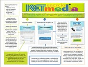 Check out these awesome KET services and resources!