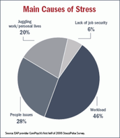 What are the causes for stress?